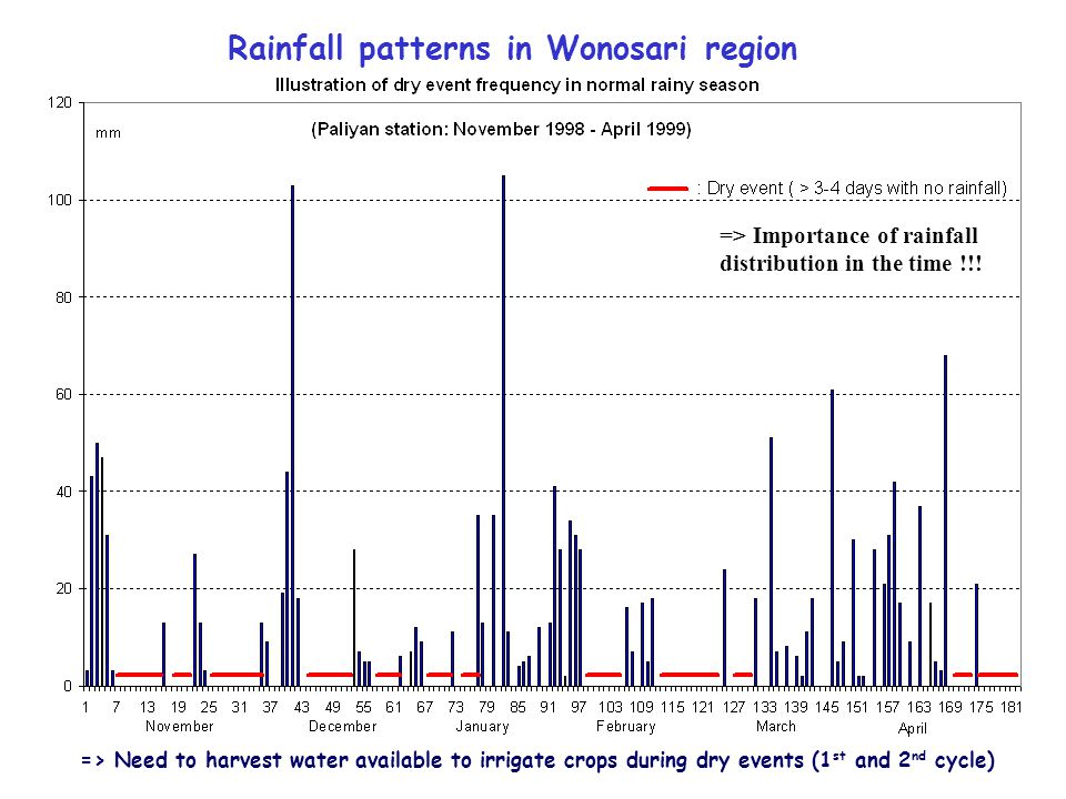 Rainfall patterns in Wonosari region => Need to harvest water available to irrigate crops during dry events (1 st and 2 nd cycle) => Importance of rai