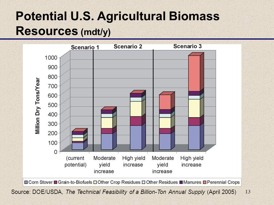 13 Potential U.S. Agricultural Biomass Resources (mdt/y) Source: DOE/USDA, The Technical Feasibility of a Billion-Ton Annual Supply (April 2005)