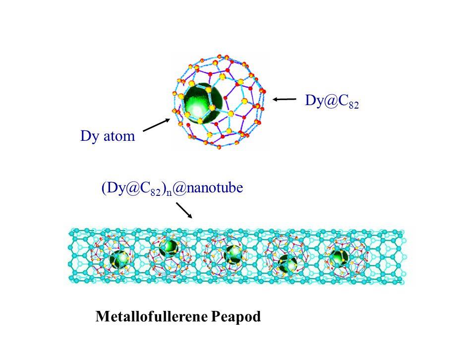 Dy@C 82 (Dy@C 82 ) n @nanotube Dy atom Metallofullerene Peapod