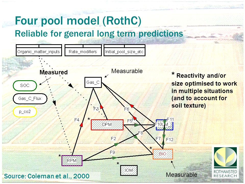 Four pool model (RothC) Reliable for general long term predictions * Reactivity and/or size optimised to work in multiple situations (and to account for soil texture) Measurable Measured * * * * Measurable Source: Coleman et al., 2000