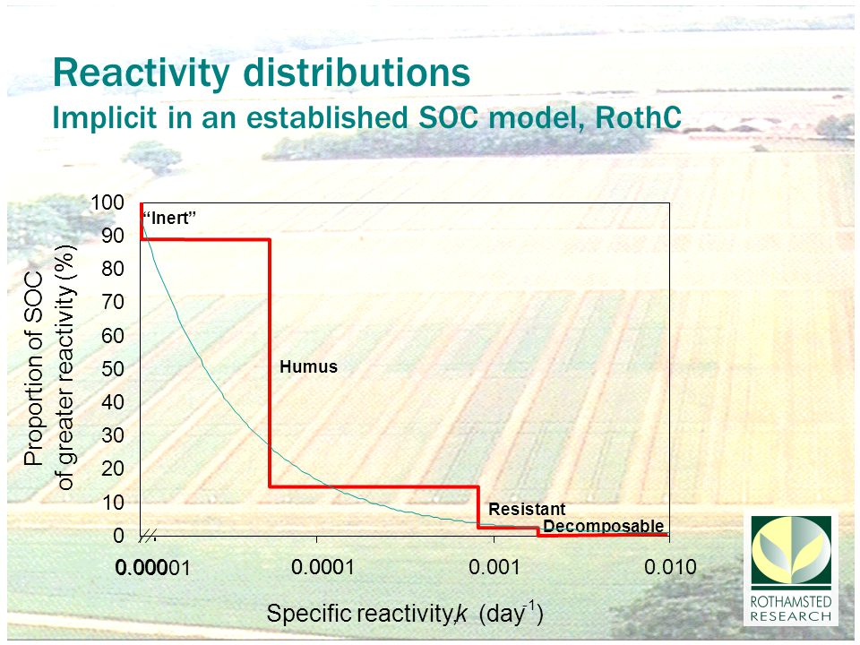 Reactivity distributions Implicit in an established SOC model, RothC Humus Inert Resistant Decomposable 0 10 20 30 40 50 60 70 80 90 100 0.000 0.0010.010 Specific reactivity,k (day ) Proportion of SOC of greater reactivity (%) 0.0001 0.00001