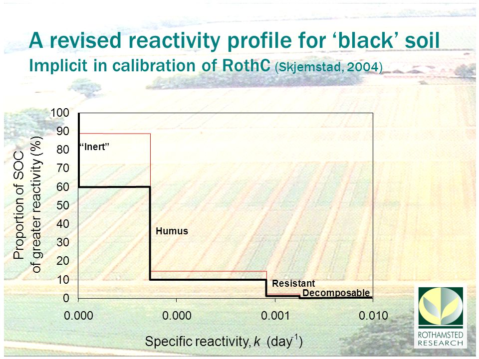 A revised reactivity profile for 'black' soil Implicit in calibration of RothC (Skjemstad, 2004) Humus Inert Resistant Decomposable 0 10 20 30 40 50 60 70 80 90 100 0.000 0.0010.010 Specific reactivity,k (day ) Proportion of SOC of greater reactivity (%)