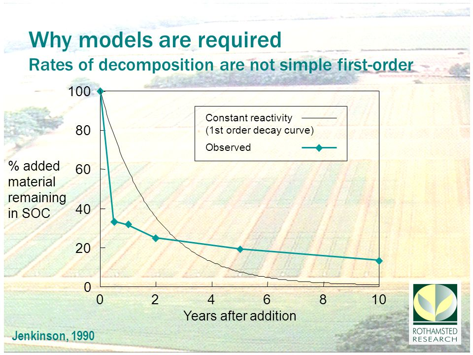SOC models Why they are required and how they can be assessed Organic matter added to soil decomposes Decomposition is not proportional to what is there i.e., not first-order How is the actual relationship represented in models How the relationships are tested CO 2 (measuring where organic matter goes - sensitive in short term) SOC (measuring what is left - changes slowly, easy to measure) How are these relationships affected by black C?