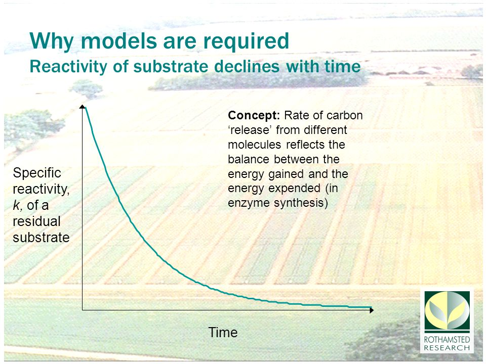 Why models are required Reactivity of substrate declines with time Concept: Rate of carbon 'release' from different molecules reflects the balance between the energy gained and the energy expended (in enzyme synthesis) Time Specific reactivity, k, of a residual substrate