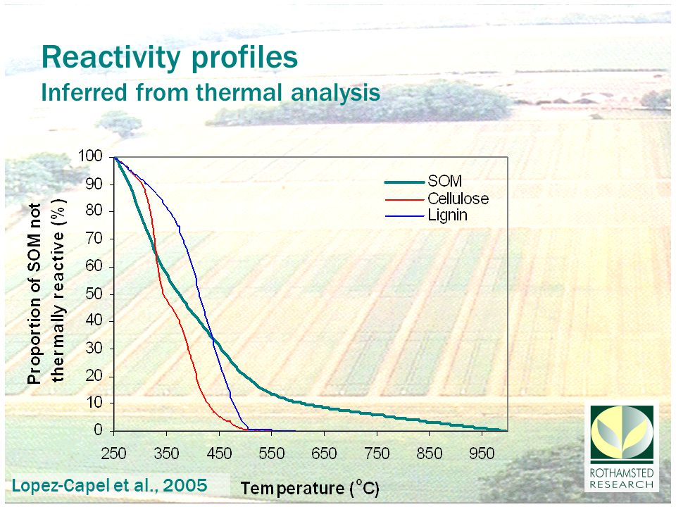 Reactivity profiles Inferred from thermal analysis Lopez-Capel et al., 2005