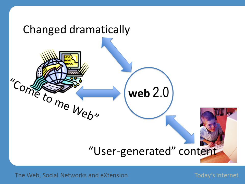 2.Syndication Aggregators The Web, Social Networks and eXtensionCraig Wood The Web, Social Networks and eXtension