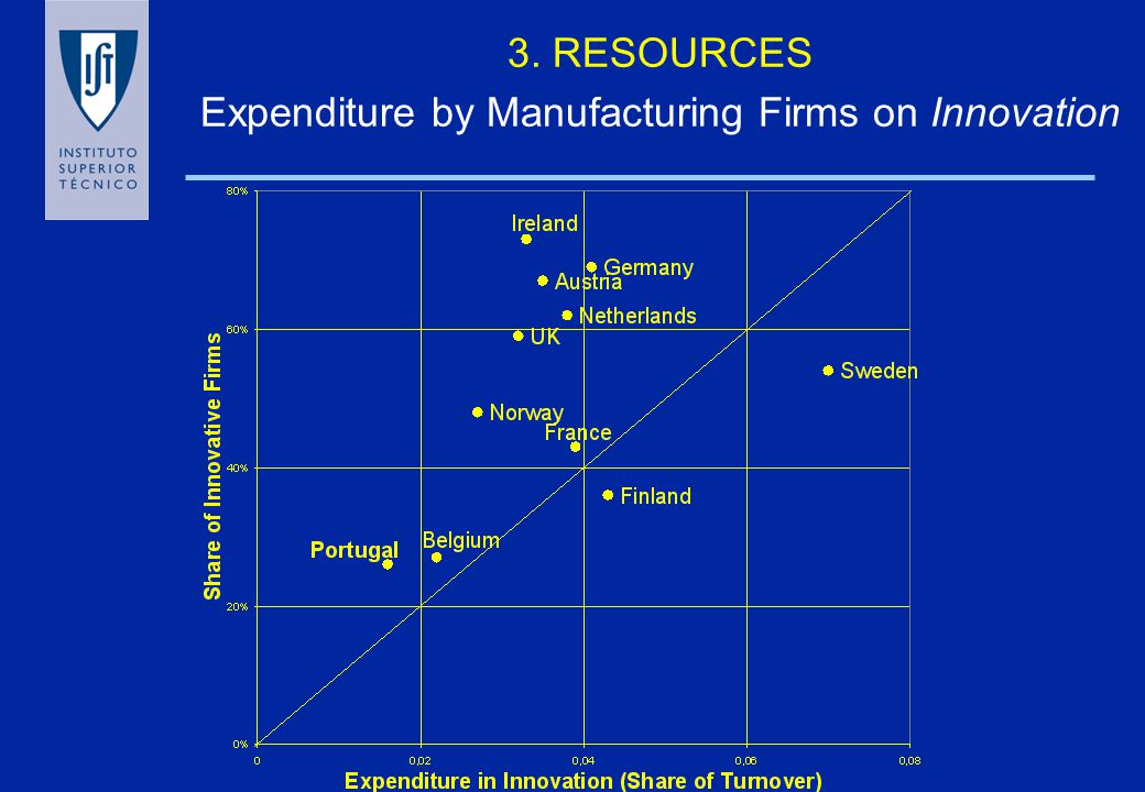 2. Knowledge-based industries OECD(2000) Share in business sector value added in knowledge business industries (share year 1996) Average annual real v