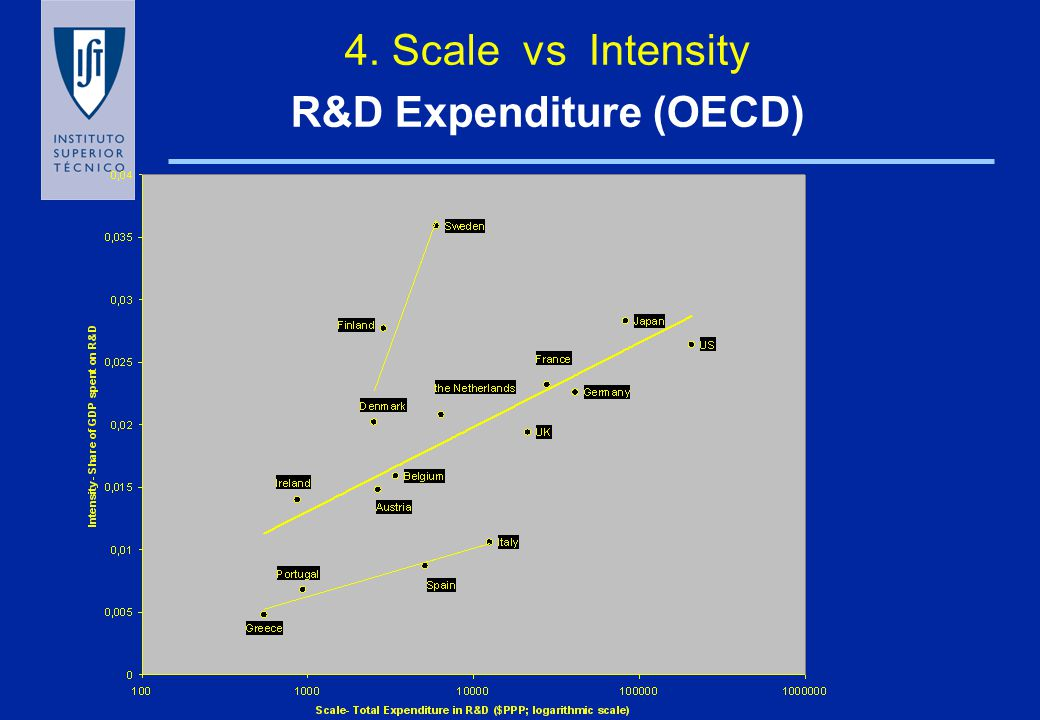 Perspectives for change : Public vs private R&D expenditures P97 P95 P81 ES IR SE JP USA FR D UK