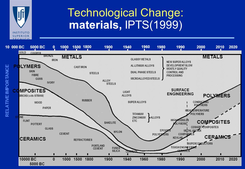 1.Technological change: accelerating 2.