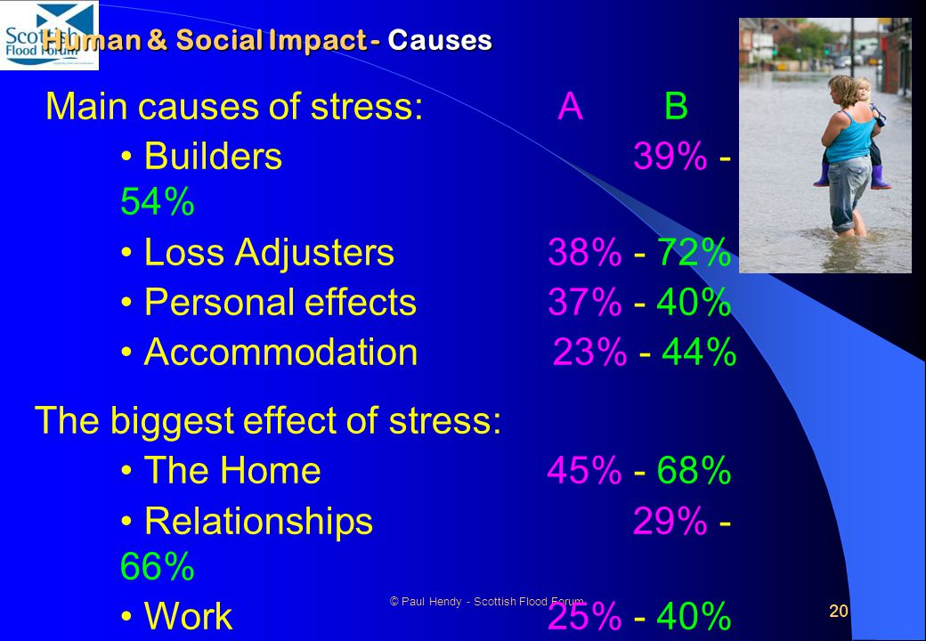 20 © Paul Hendy - Scottish Flood Forum Human & Social Impact - Causes Main causes of stress: A B Builders 39% - 54% Loss Adjusters 38% - 72% Personal effects 37% - 40% Accommodation 23% - 44% The biggest effect of stress: The Home 45% - 68% Relationships 29% - 66% Work 25% - 40% Finances22% - 38%