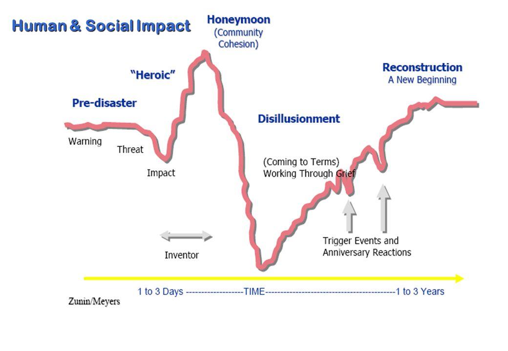 6 Human & Social Impact