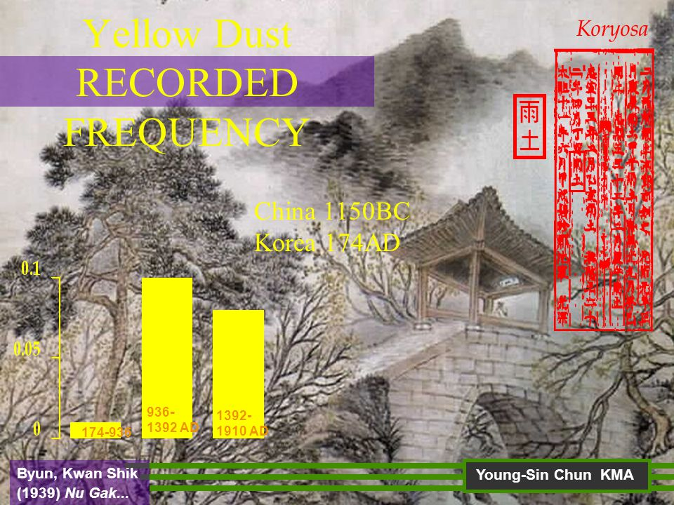 Yellow Dust RECORDED FREQUENCY 936 - 1392 AD 1392- 1910 AD 174-936 China 1150BC Korea 174AD Koryosa Young-Sin Chun KMA Byun, Kwan Shik (1939) Nu Gak...
