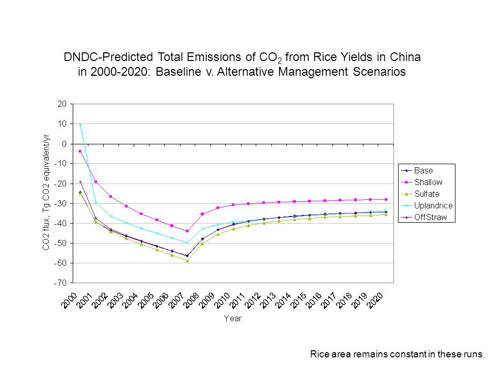 DNDC-Predicted Total Emissions of CO 2 from Rice Yields in China in 2000-2020: Baseline v. Alternative Management Scenarios Rice area remains constant