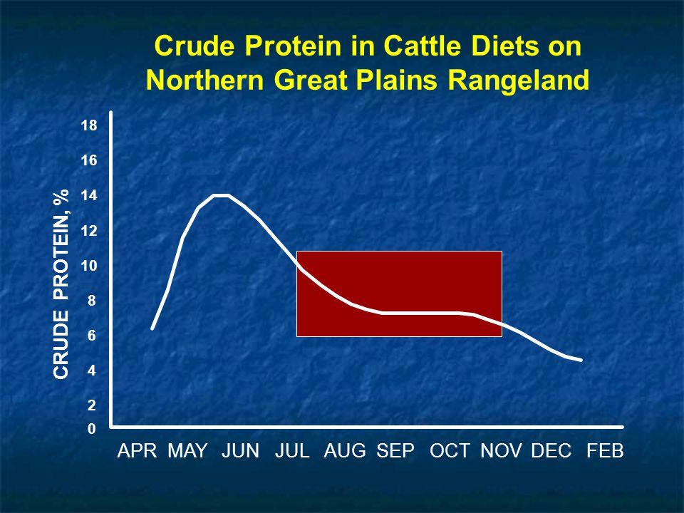 Crude Protein in Cattle Diets on Northern Great Plains Rangeland CRUDE PROTEIN, % 0 APRMAYJUNJULAUGSEPOCTNOVDECFEB 2 4 6 8 10 12 14 16 18