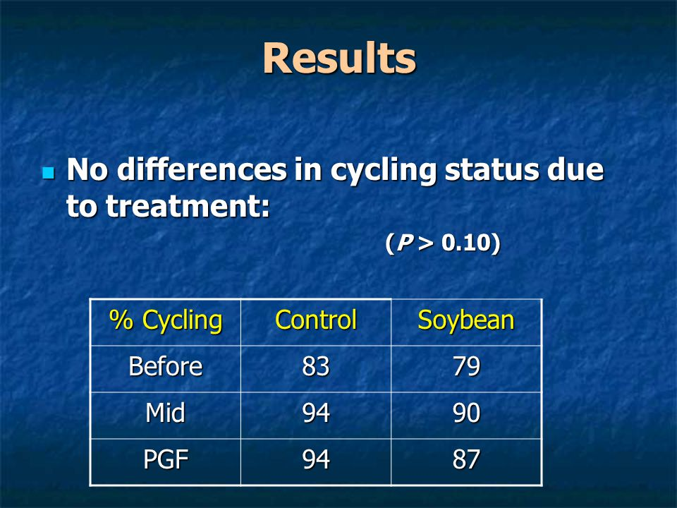 Results No differences in cycling status due to treatment: No differences in cycling status due to treatment: (P > 0.10) (P > 0.10) % Cycling ControlSoybean Before8379 Mid9490 PGF9487
