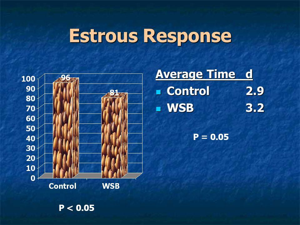 Estrous Response Average Timed Control2.9 Control2.9 WSB3.2 WSB3.2 P < 0.05 P = 0.05