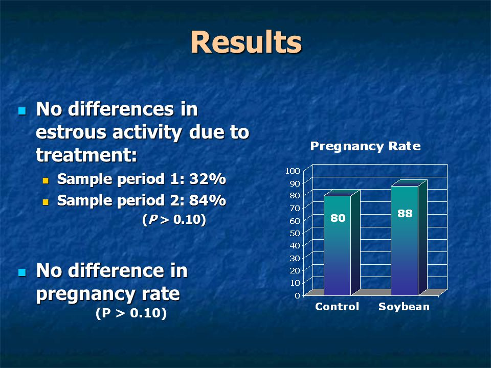 Results No differences in estrous activity due to treatment: No differences in estrous activity due to treatment: Sample period 1: 32% Sample period 1: 32% Sample period 2: 84% Sample period 2: 84% (P > 0.10) (P > 0.10) No difference in pregnancy rate No difference in pregnancy rate (P > 0.10)