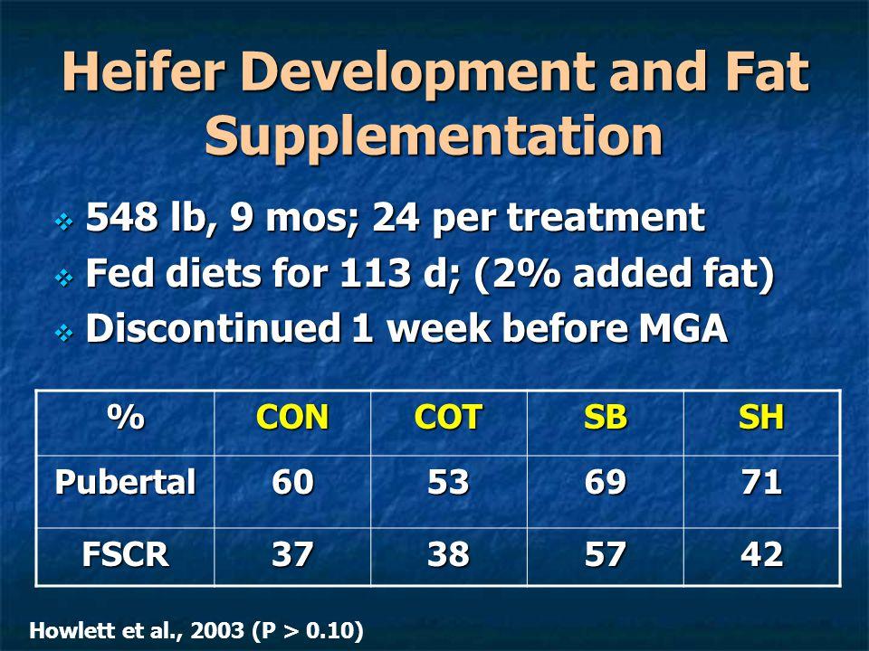 Heifer Development and Fat Supplementation  548 lb, 9 mos; 24 per treatment  Fed diets for 113 d; (2% added fat)  Discontinued 1 week before MGA %CONCOTSBSH Pubertal60536971 FSCR37385742 Howlett et al., 2003 (P > 0.10)