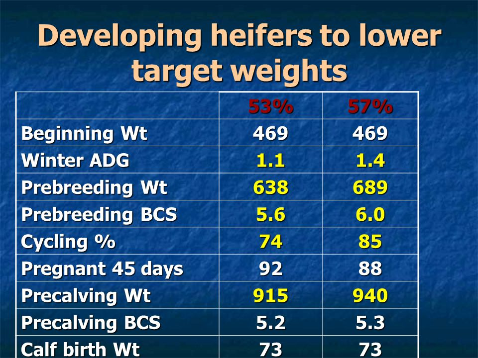 Developing heifers to lower target weights 53%57% Beginning Wt 469469 Winter ADG 1.11.4 Prebreeding Wt 638689 Prebreeding BCS 5.66.0 Cycling % 7485 Pr