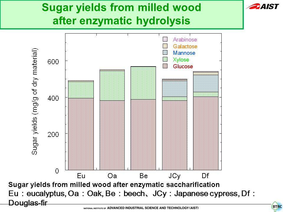 Sugar yields from milled wood after enzymatic saccharification Eu : eucalyptus, Oa : Oak, Be : beech 、 JCy : Japanese cypress, Df : Douglas-fir Sugar yields from milled wood after enzymatic hydrolysis