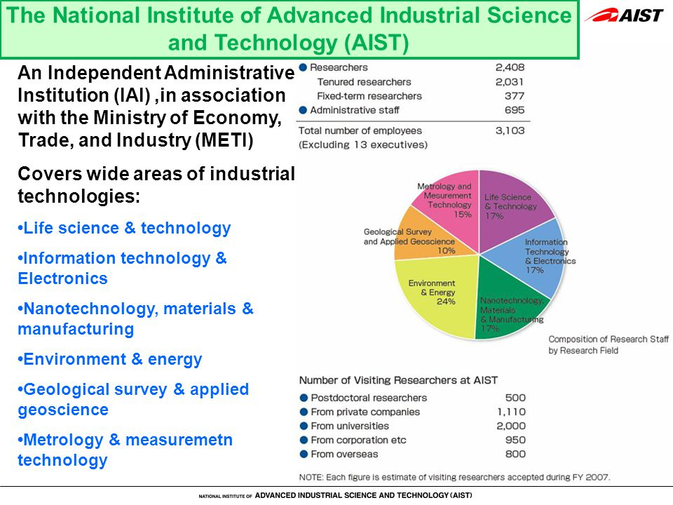An Independent Administrative Institution (IAI),in association with the Ministry of Economy, Trade, and Industry (METI) Covers wide areas of industrial technologies: Life science & technology Information technology & Electronics Nanotechnology, materials & manufacturing Environment & energy Geological survey & applied geoscience Metrology & measuremetn technology The National Institute of Advanced Industrial Science and Technology (AIST)
