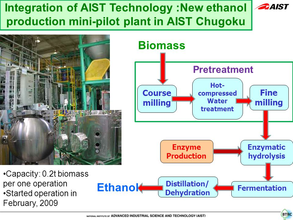 Integration of AIST Technology :New ethanol production mini-pilot plant in AIST Chugoku Capacity: 0.2t biomass per one operation Started operation in February, 2009 Course milling Hot- compressed Water treatment Fine milling Enzymatic hydrolysis Fermentation Distillation/ Dehydration Enzyme Production Pretreatment Biomass Ethanol
