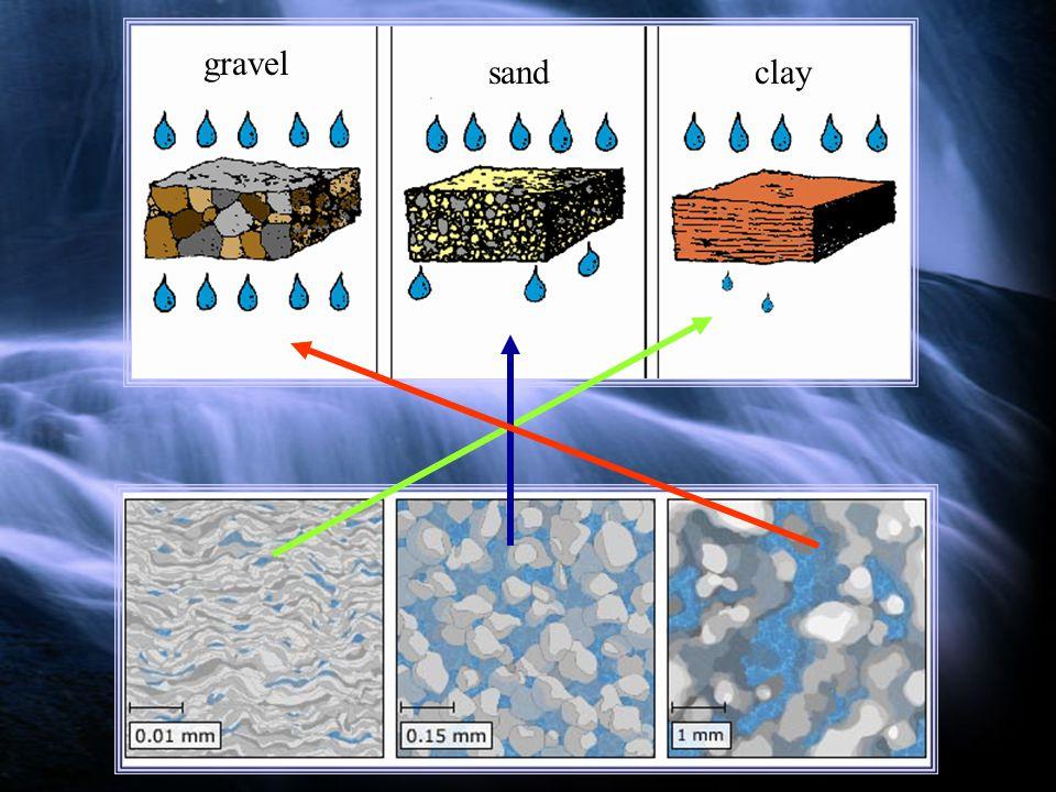 gravel sandclay
