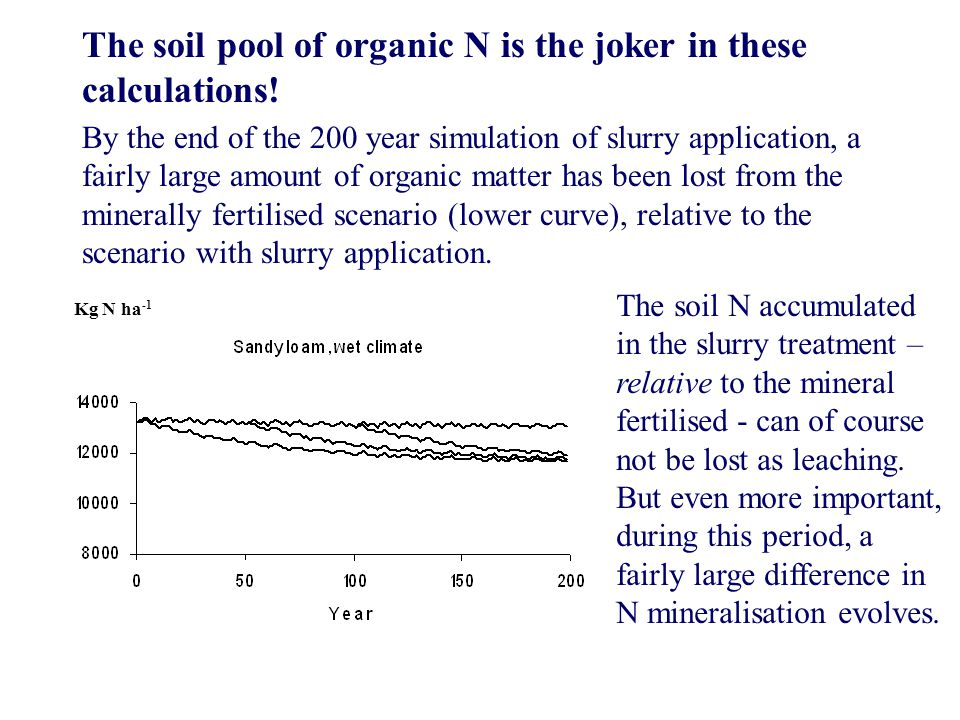 The soil pool of organic N is the joker in these calculations! By the end of the 200 year simulation of slurry application, a fairly large amount of o