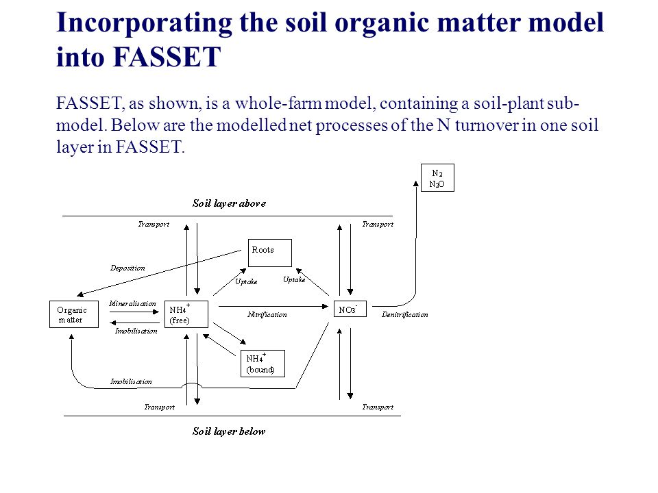 Incorporating the soil organic matter model into FASSET FASSET, as shown, is a whole-farm model, containing a soil-plant sub- model. Below are the mod