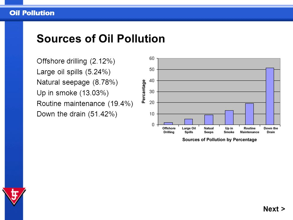 Oil Pollution Only about 5% of oil pollution or 37 million gallons per year is actually due to tanker accidents.