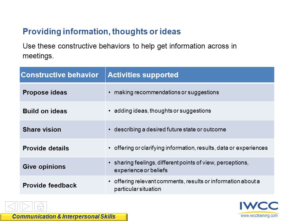 www.iwcctraining.com Use these constructive behaviors to help get information across in meetings. Constructive behaviorActivities supported Propose id