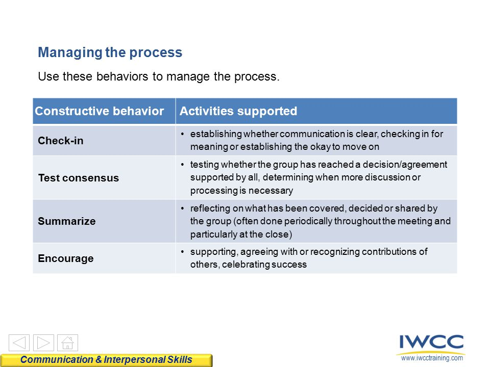 www.iwcctraining.com Use these behaviors to manage the process. Managing the process Constructive behaviorActivities supported Check-in establishing w