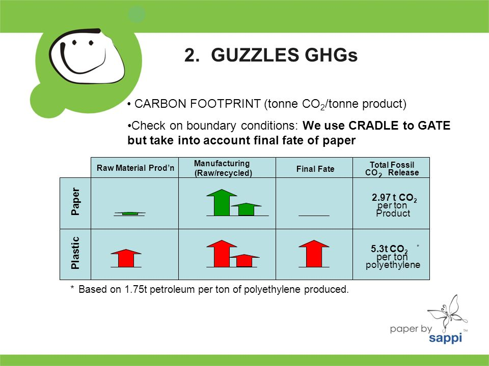 2. GUZZLES GHGs CARBON FOOTPRINT (tonne CO 2 /tonne product) Manufacturing (Raw/recycled) Final Fate Paper Plastic Total Fossil CO 2 Release 2.97 t CO