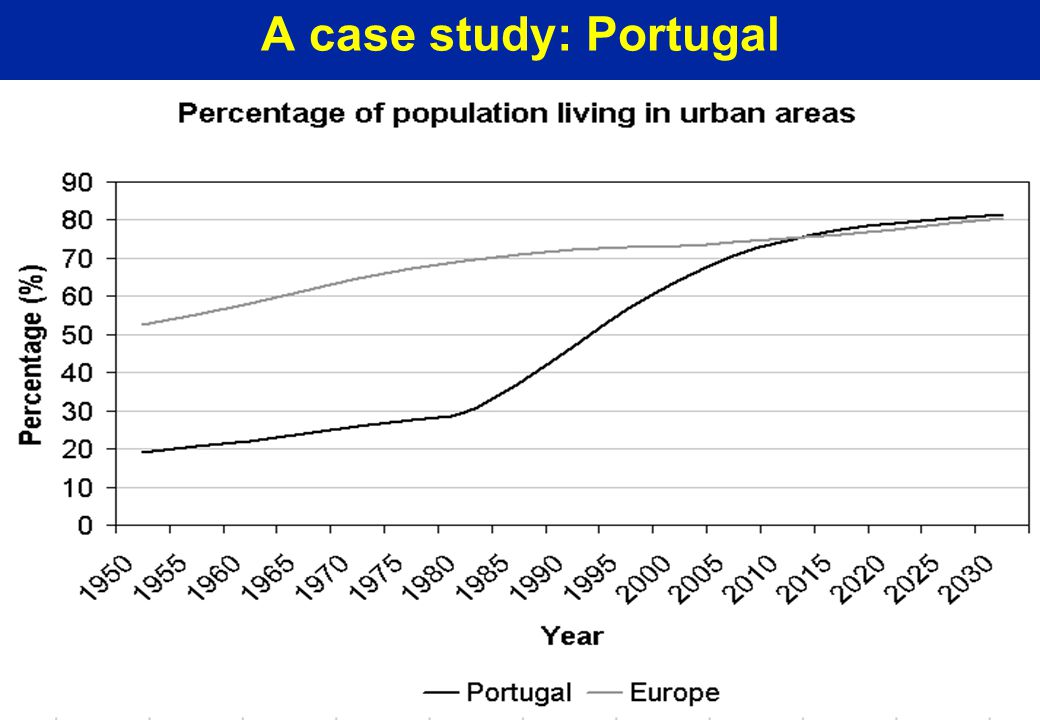 A case study: Portugal