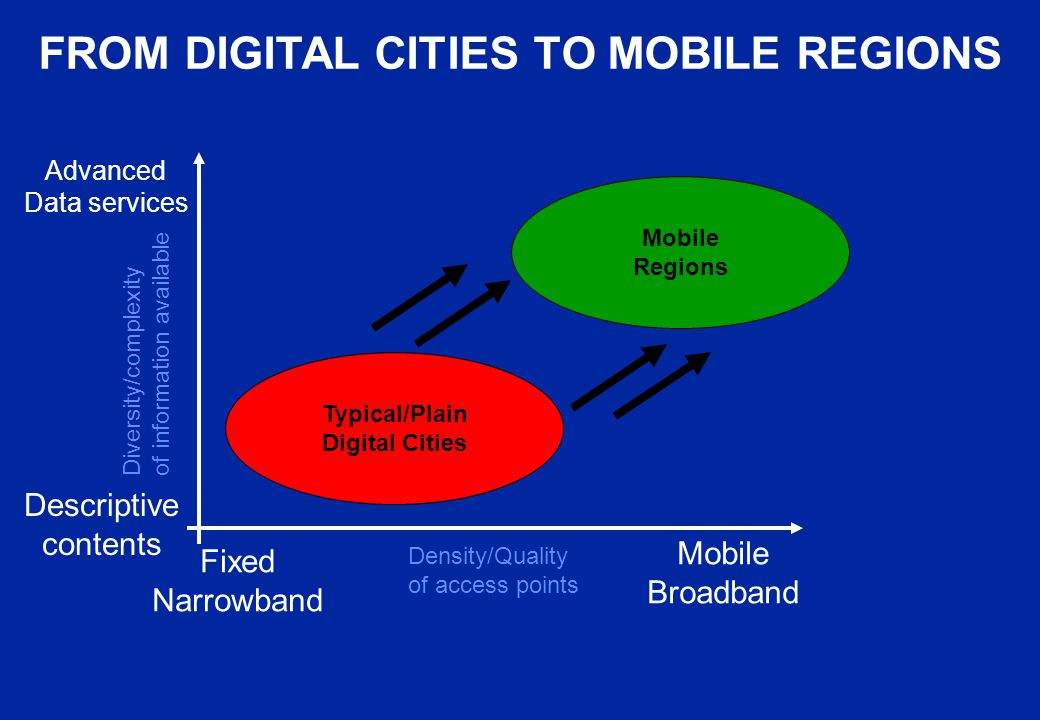 FROM DIGITAL CITIES TO MOBILE REGIONS Density/Quality of access points Diversity/complexity of information available Descriptive contents Advanced Dat