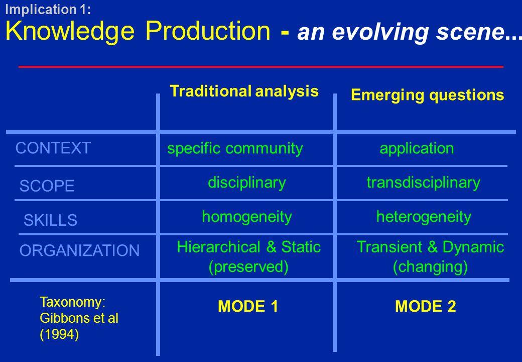Implication 1: Knowledge Production - an evolving scene...