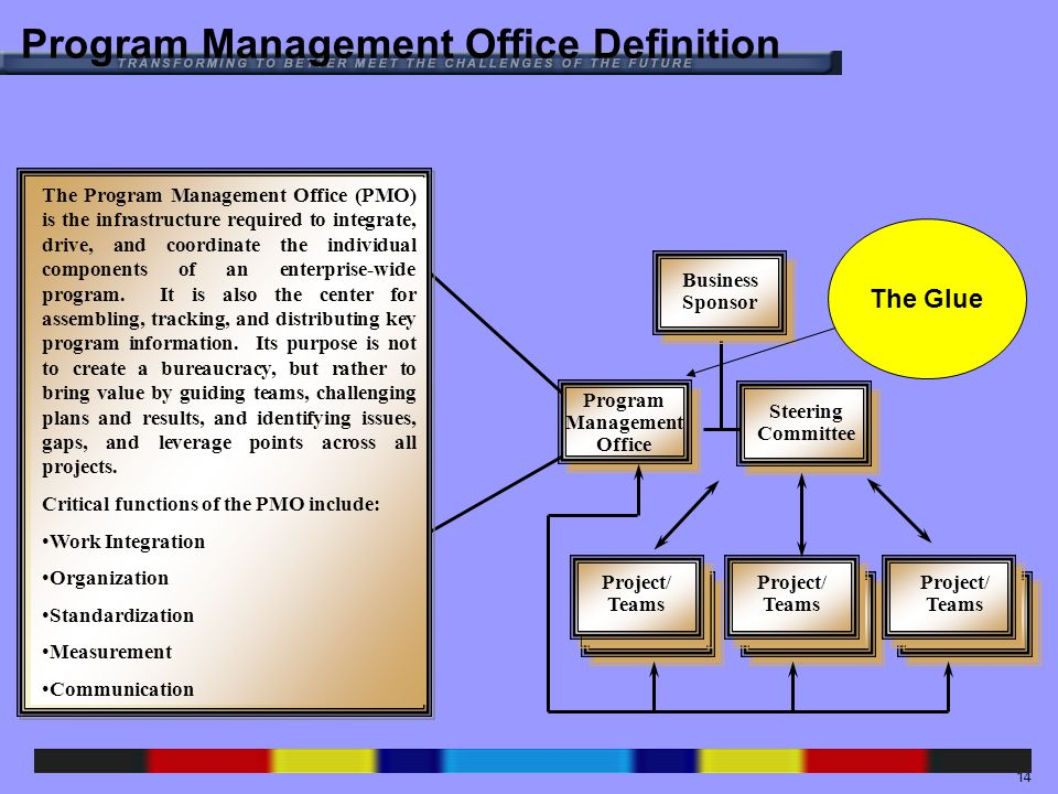 14 Program Management Office Definition Steering Committee Project/ Teams The Program Management Office (PMO) is the infrastructure required to integrate, drive, and coordinate the individual components of an enterprise-wide program.