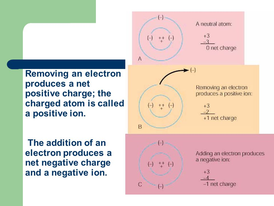 Removing an electron produces a net positive charge; the charged atom is called a positive ion. The addition of an electron produces a net negative ch