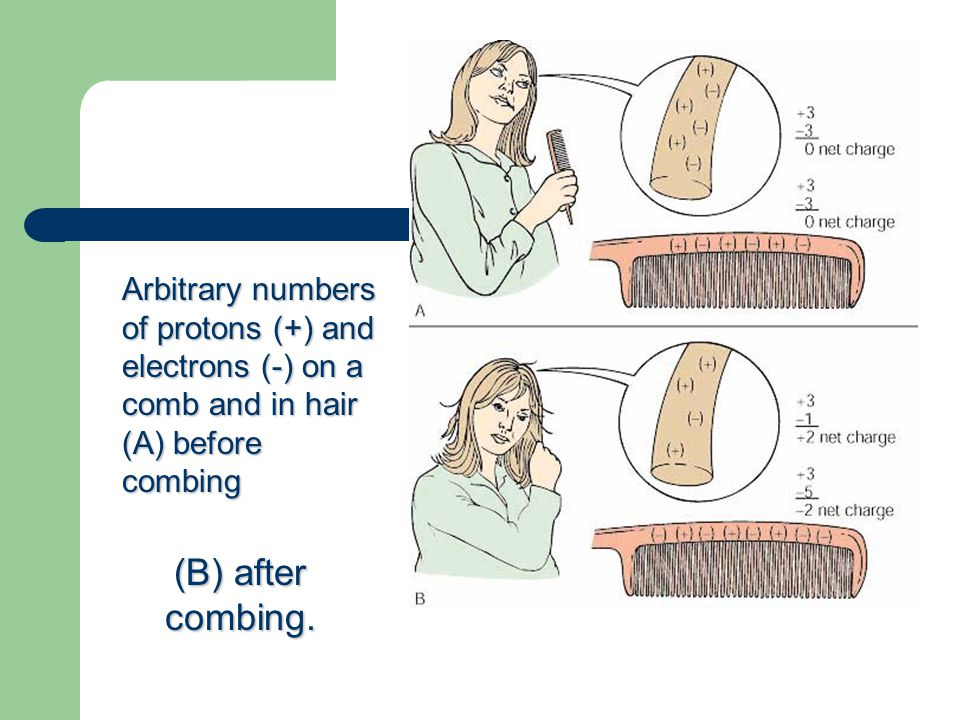 (B) after combing. Arbitrary numbers of protons (+) and electrons (-) on a comb and in hair (A) before combing