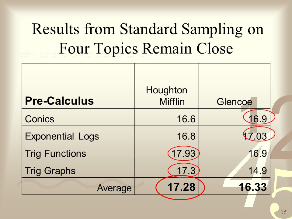 15 Results from Standard Sampling on Four Topics Remain Close Pre-Calculus Houghton MifflinGlencoe Conics16.616.9 Exponential Logs16.817.03 Trig Functions17.9316.9 Trig Graphs17.314.9 Average 17.2816.33