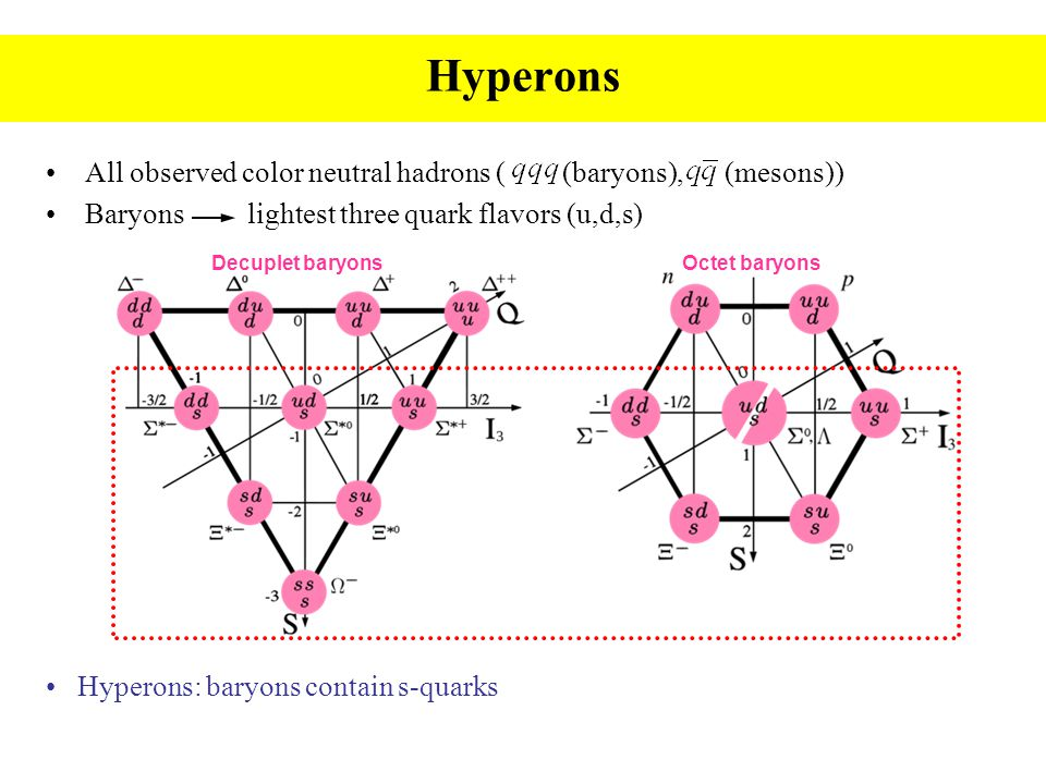 All observed color neutral hadrons ( (baryons), (mesons)) Baryons lightest three quark flavors (u,d,s) Hyperons Decuplet baryonsOctet baryons Hyperons