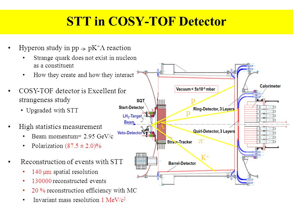 STT in COSY-TOF Detector Λ K+K+ π-π- p p Hyperon study in pp pK + Λ reaction Strange quark does not exist in nucleon as a constituent How they create