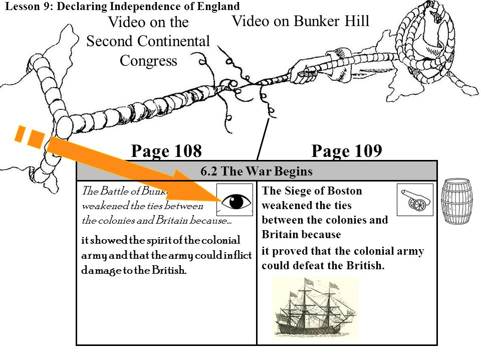 The Battle of Bunker Hill weakened the ties between the colonies and Britain because… 6.2 The War Begins it showed the spirit of the colonial army and