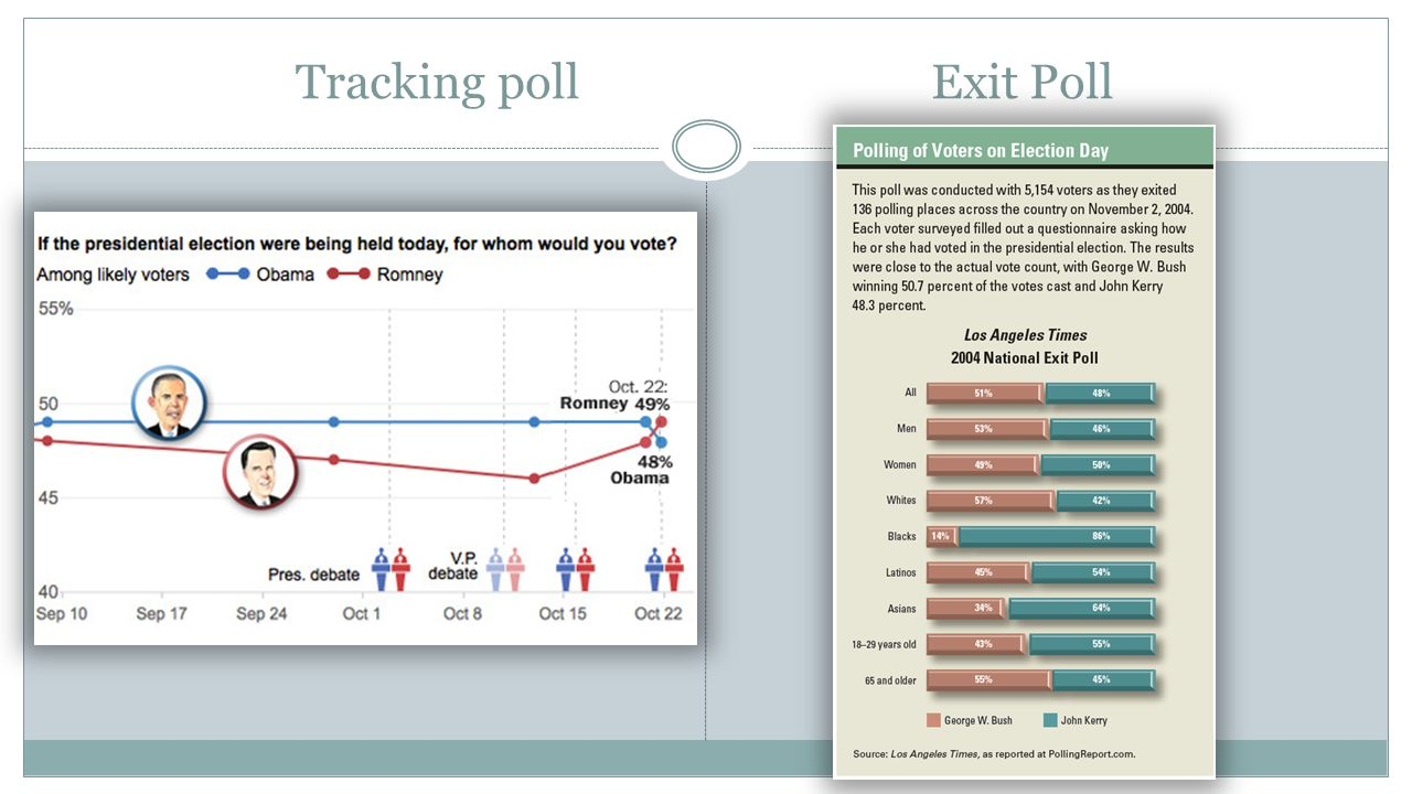 Tracking pollExit Poll