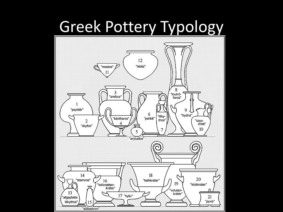 Greek Pottery Typology