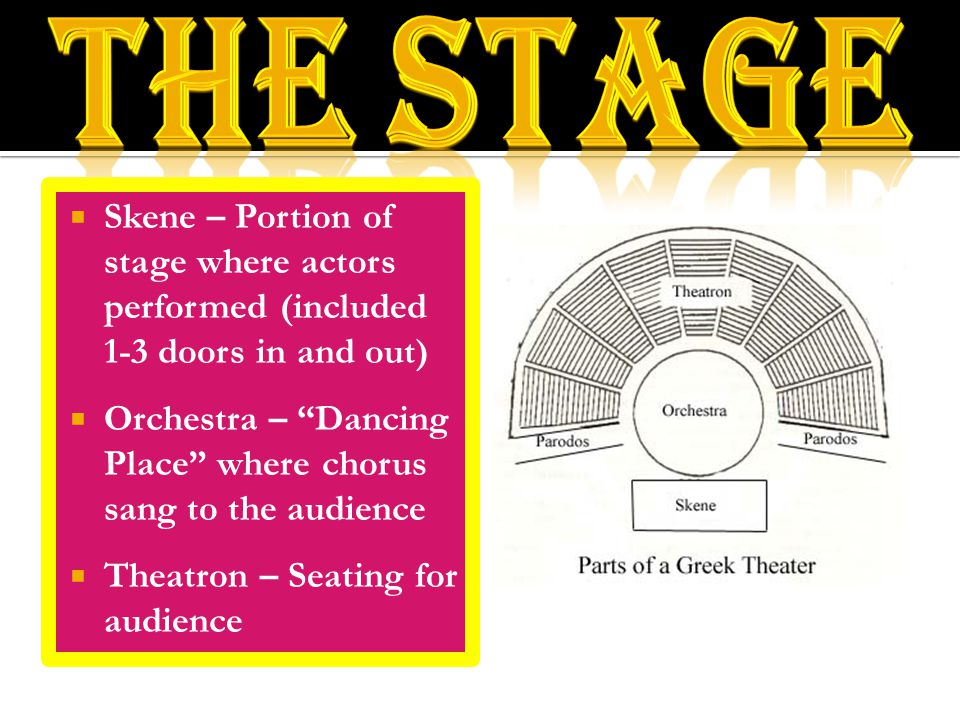 " Skene – Portion of stage where actors performed (included 1-3 doors in and out)  Orchestra – ""Dancing Place"" where chorus sang to the audience  Th"