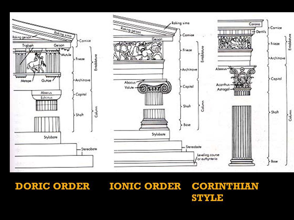 DORIC ORDER IONIC ORDERCORINTHIAN STYLE