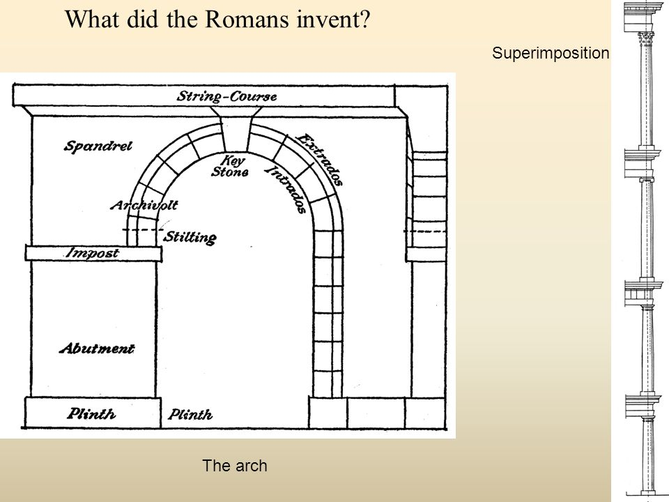What did the Romans invent Superimposition The arch