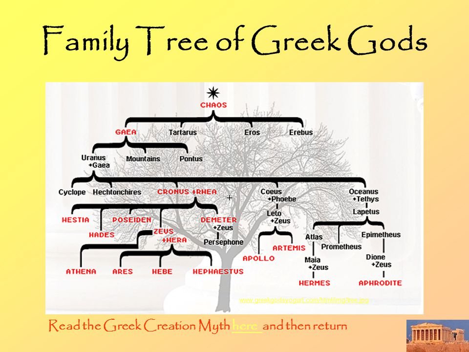 Family Tree of Greek Gods www.greekgodsyogurt.com/html/img/tree.jpg Read the Greek Creation Myth here and then returnhere