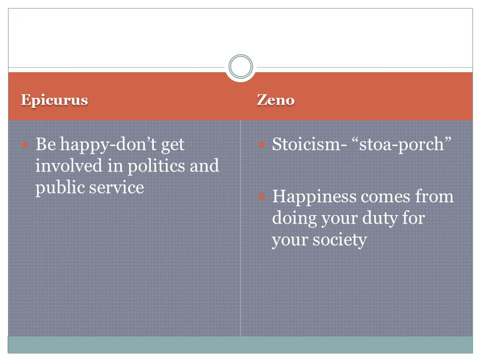 Epicurus Zeno Be happy-don't get involved in politics and public service Stoicism- stoa-porch Happiness comes from doing your duty for your society